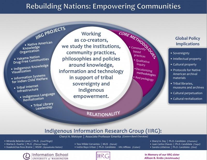Rebuilding Nations IIRG 2015 Poster copy