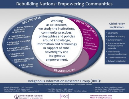 Rebuilding Nations IIRG 2015 Poster copy